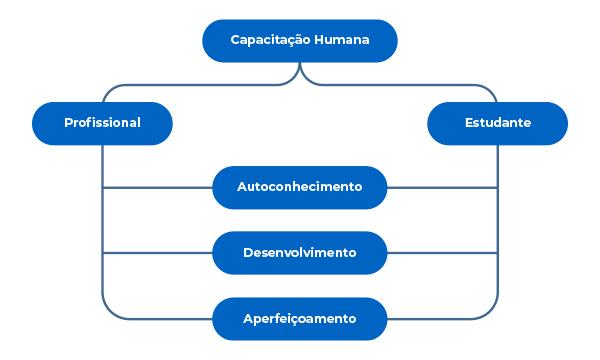 Capacitação Humana
